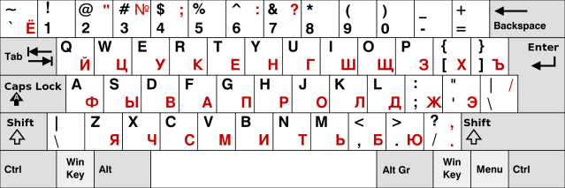 How to install Russian keyboard on your computer or phone