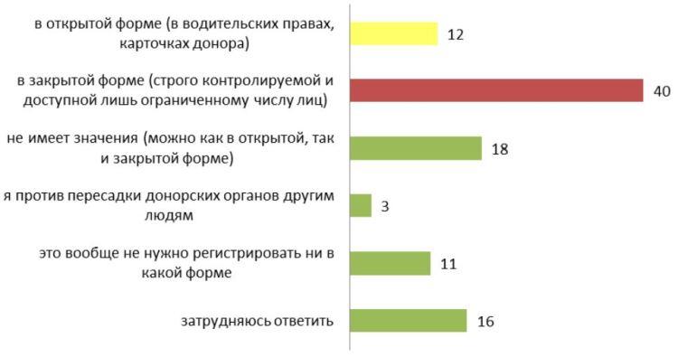russia-donation-levada-research