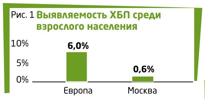 ХБП у взрослых статистика график