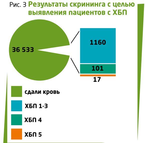 проверка ХБП статистика картинка