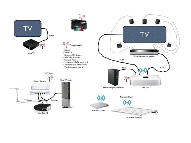 satellite tv wiring diagrams wiring diagram satellite tv wiring diagram diagrams