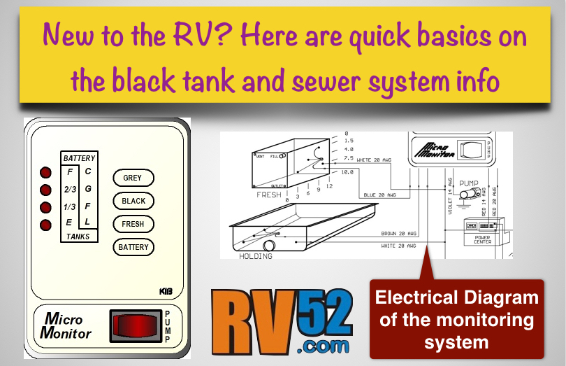 RV Basics : Black Water or Sewer System Information