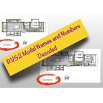 Understanding RV Model Name – Quick Notes