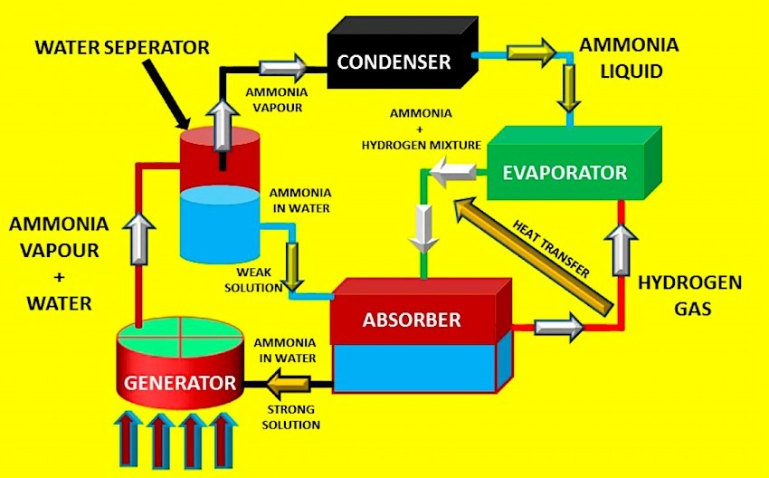 Vapor Absorption Refrigerator