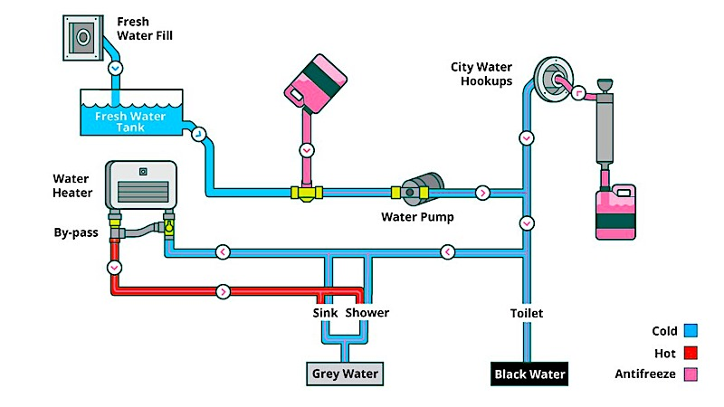 Diagram of How to Winterize an RV Plumbing System