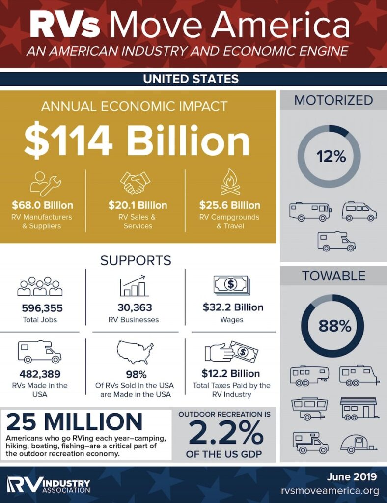 RVIA RV Industry Infographic