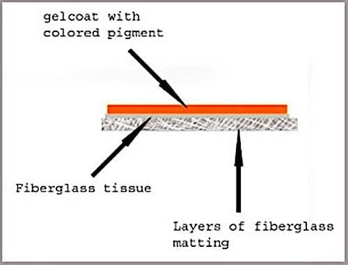 molded fiberglass construction method comparison