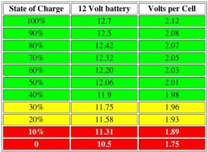 A simple chart to check battery State Of Charge (SOC)