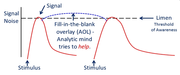 """Diagram showing how analytical overlay (AOL) """"fills in"""" the gaps between remote viewing stimulus signals"""