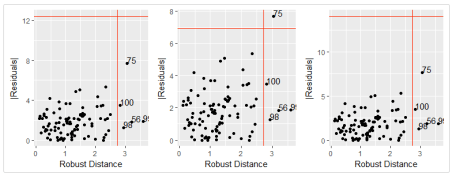 Robust Distance-Residual Plot