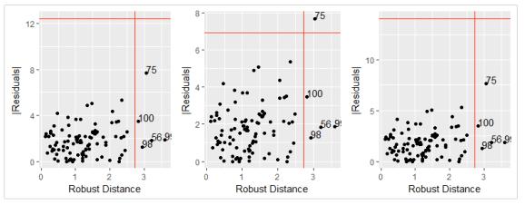 Robust Distance-Residual Plot