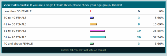 Poll from iRV2 Solo RVing Women