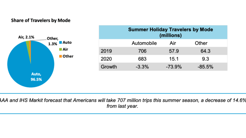 AAA Expects 15% Drop in U.S. Summer Travel, Only 3% Drop in Road Trips