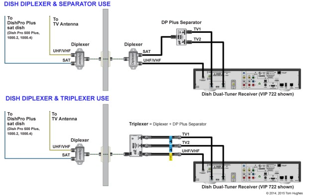 Diplexers, Triplexers, Separators, and the Winegard G2 | rvSeniorMoments