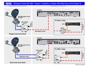 DirecTVtoDISH Travler Conversions | rvSeniorMoments