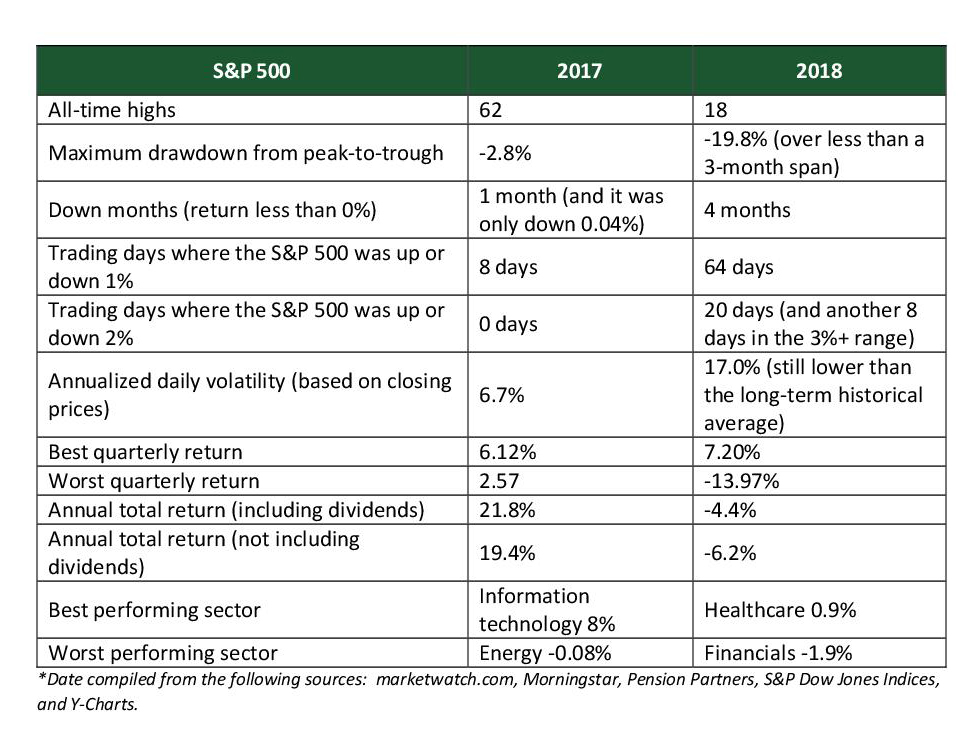 S&P Performance