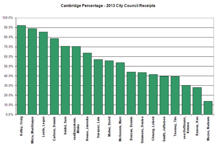 Cambridge Percentage