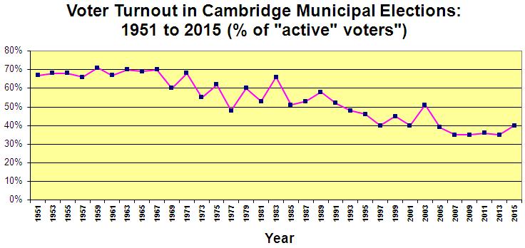 % Turnout - Cambridge Municipal Elections