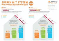 Sparen-mit-System6