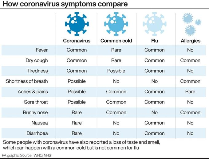 Is Diarrhoea a Symptom of Coronavirus?