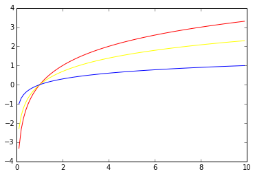 01-03 plot of three logarithmic functions