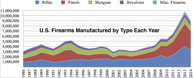 US Firearms Manufactured by Type