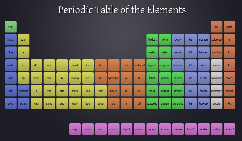 Periodic Table of the HTML 5 Elements