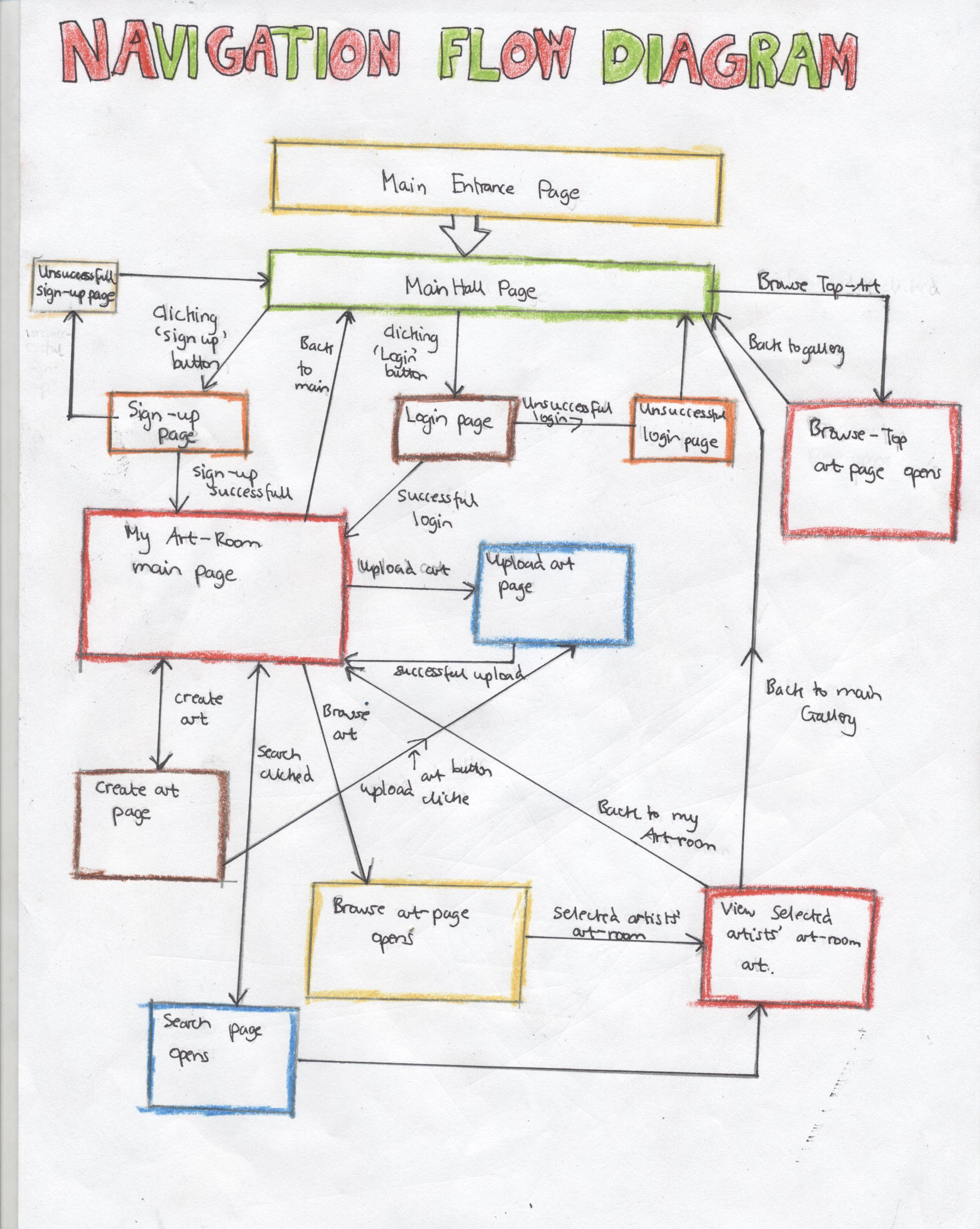 Flow Diagram For Website Navigation   Links   U00ab Idat302  U2013 Ryan Quick
