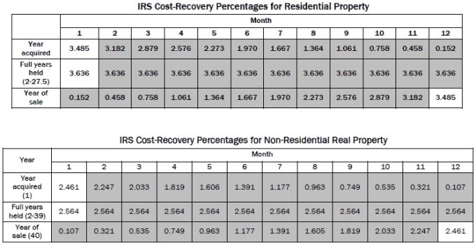 IRS Cost Recovery Schedule