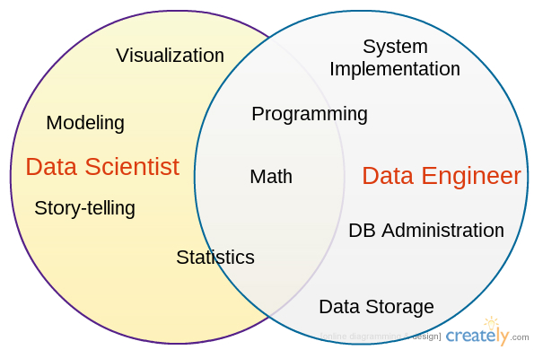 Data Scientist vs Data Engineer Venn Diagram