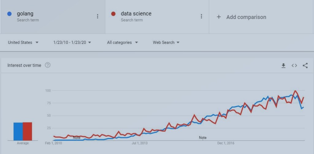 golang vs data science growth via Google Trends
