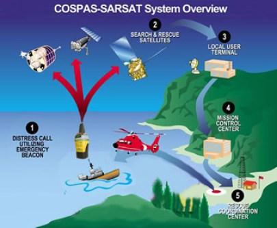 COSPAS SARSAT EPIRB PLB signaler