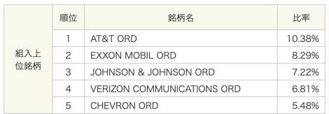 HDV:iシェアーズ コア 米国高配当株 ETF