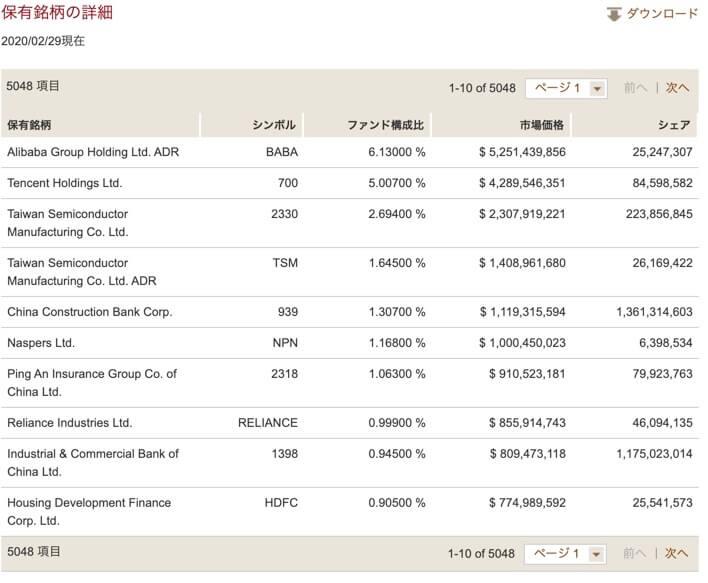 新興国株(VWO):バンガード・FTSE・エマージング・マーケッツETF