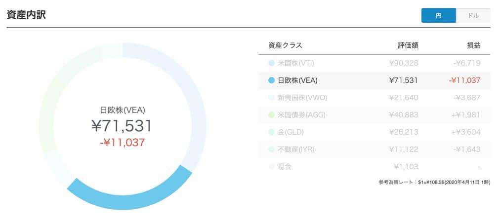 日欧株(VEA):バンガード・FTSE先進国市場(除く米国)ETF