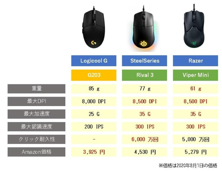 「G203」のライバル製品比較表