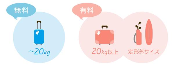 バニラエアは20kgまでの受託手荷物が無料