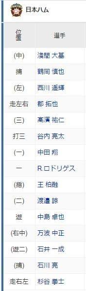 8月4日,対DeNA戦で試合に出場した日本ハムのメン