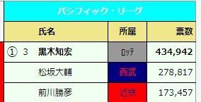2001年のオールスター投票で43万票獲得した黒木知宏