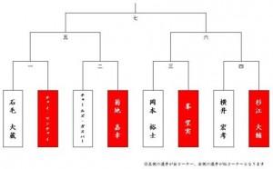 Ikkiuchi2nd