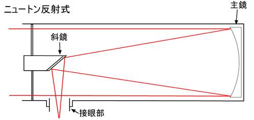 ニュートン式反射天体望遠鏡の構造図