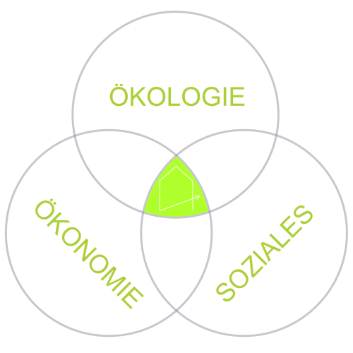 Nachhaltigkeit_Logo