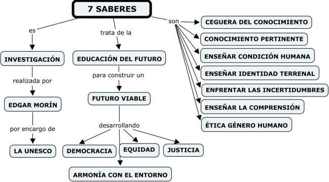7 SABERES - Saberes para el futuro