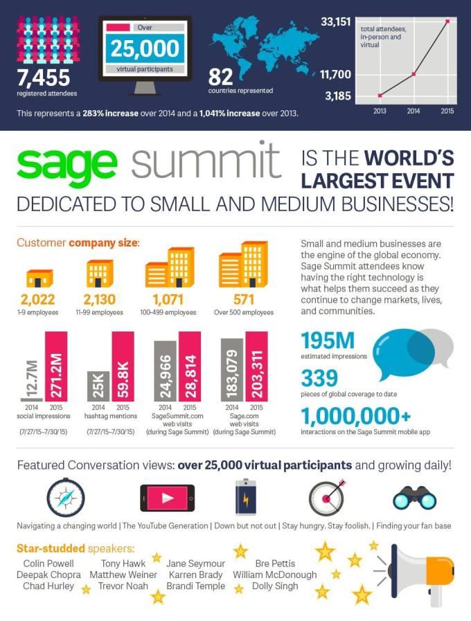 sage_summit_2015