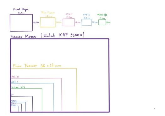 Schéma des formats de capteurs numériques