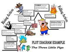 1000 ideas about Plot Diagram on Pinterest   Graphic