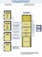 1000 images about The Book of Mormon on Pinterest | Book