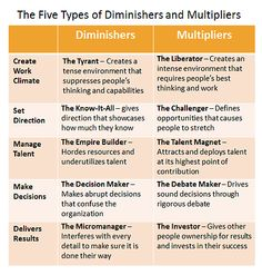 mutlipliers by extracting people s full capability multipliers get