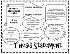 Thesis statement lesson plans