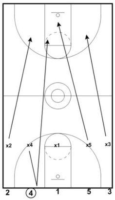 Basketball Practice Plan Template Sample Basketball Plays Pinterest Basketball And Templates